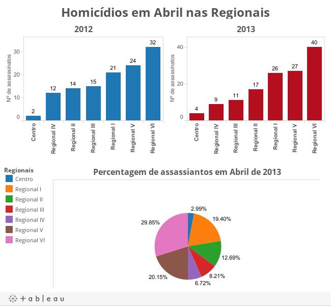 Homicídios em Abril nas Regionais