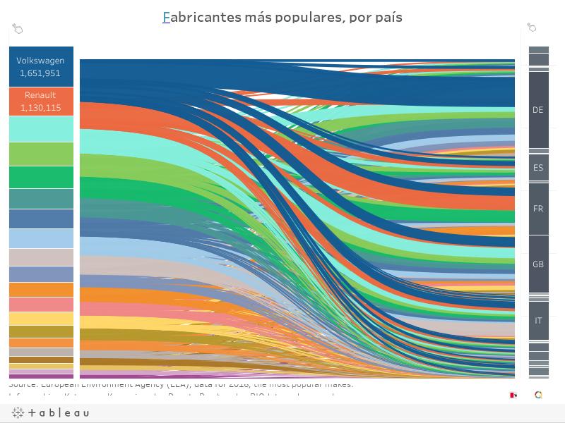 Fabricantes más populares, por país