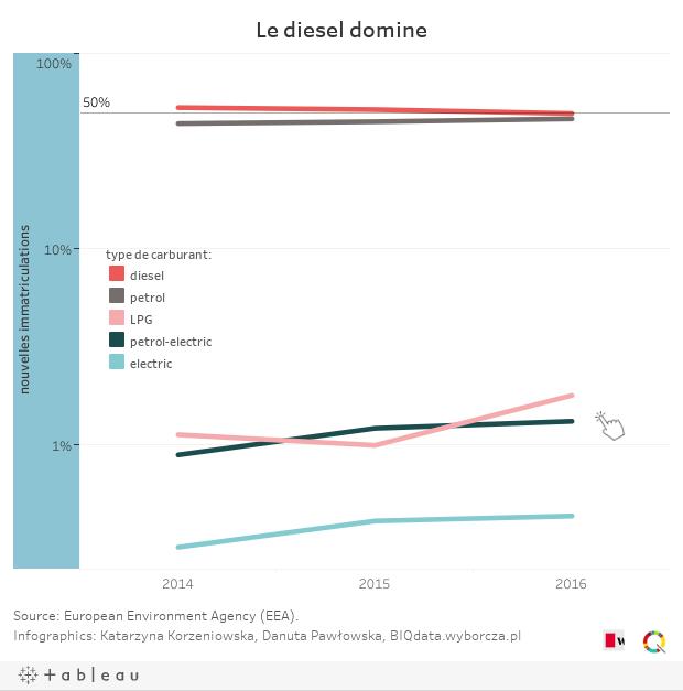 Le diesel domine