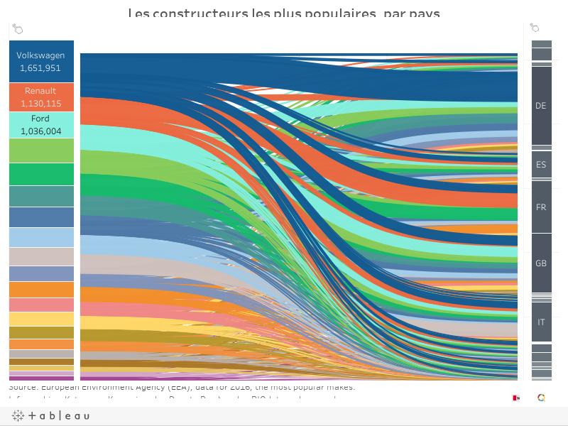 Les constructeurs les plus populaires, par pays