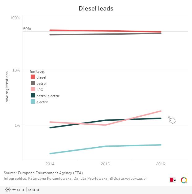 Diesel leads