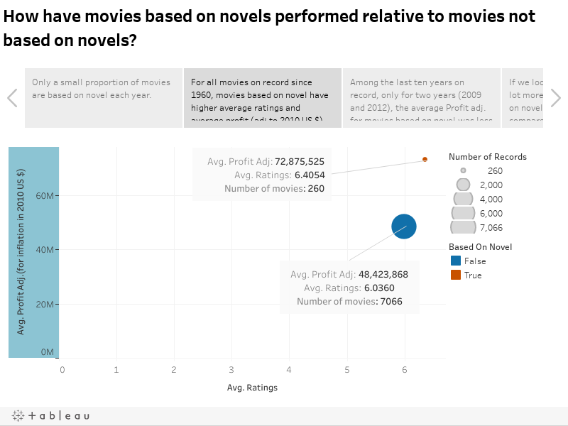 How have movies based on novels performed relative to movies not based on novels?