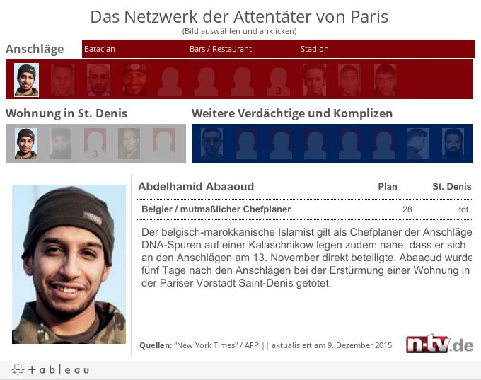 Das Netzwerk der Attentäter von Paris(Bild auswählen und anklicken)