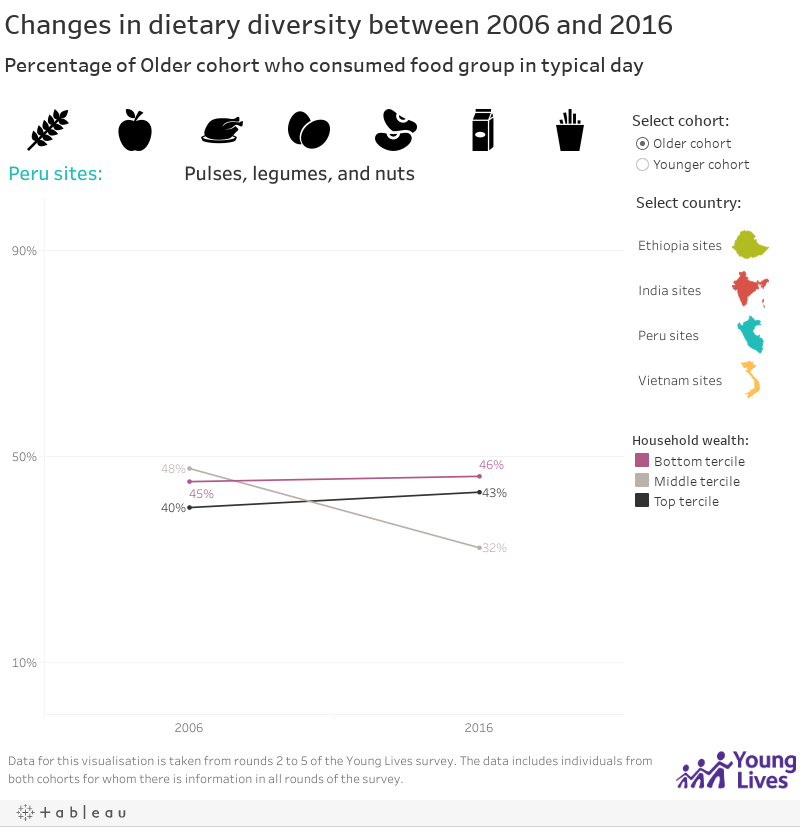 Changes in dietary diversity between 2006 and 2016