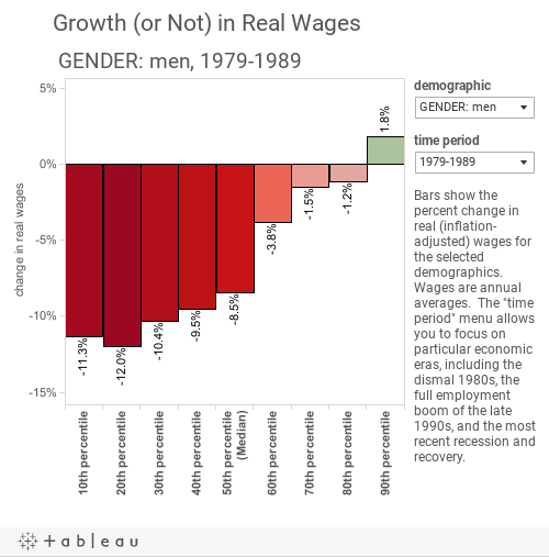 Growth (or Not) in Real Wages
