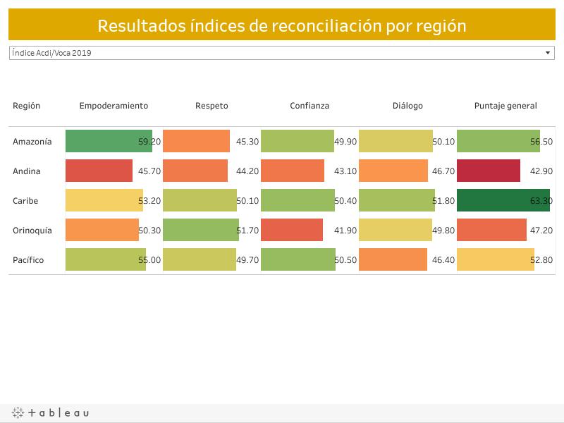 Resultados índices de reconciliación por región