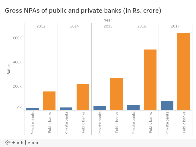 All you need to know about India's NPA crisis and the FRDI
