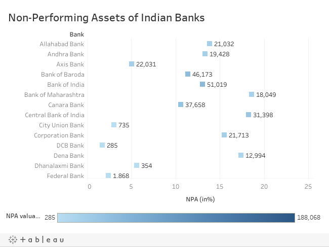 All you need to know about indias npa crisis and the frdi bill these numbers present a slight variance with that estimated by credit rating agencies since the methodology adopted by banks for classifying their assets fandeluxe Choice Image