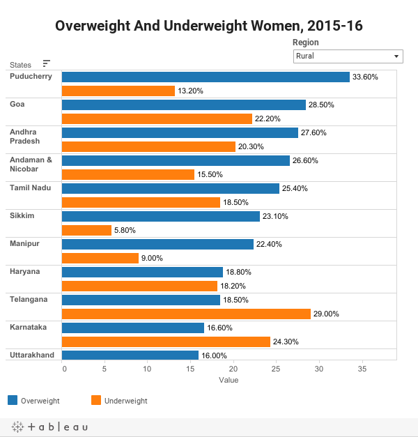 Prevalence Of Overweight And Underweight, 2015-16