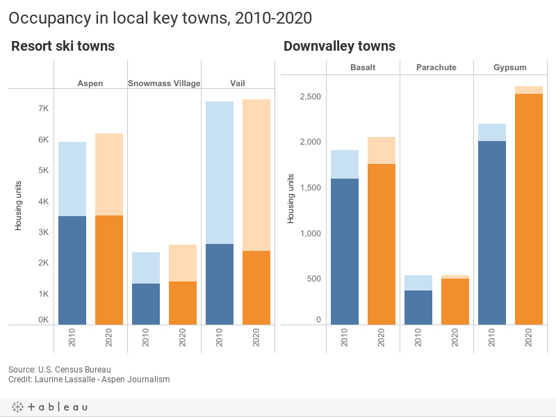 Occupancy in local key towns, 2010-2020