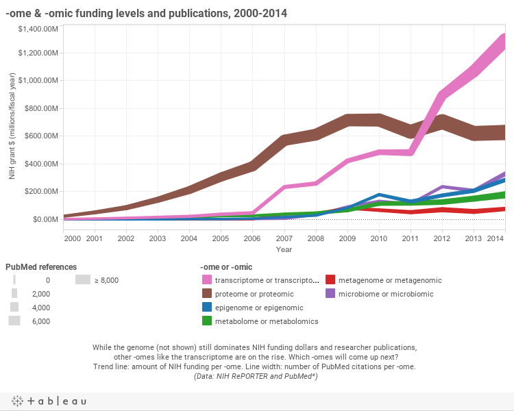 -omes by funding and citations