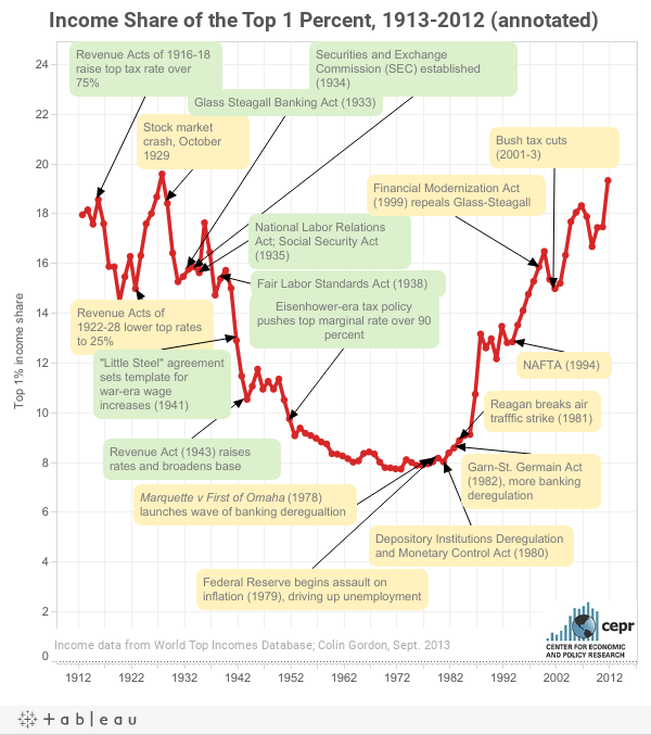 Income Share of the Top 1 Percent, 1913-2012 (annotated)