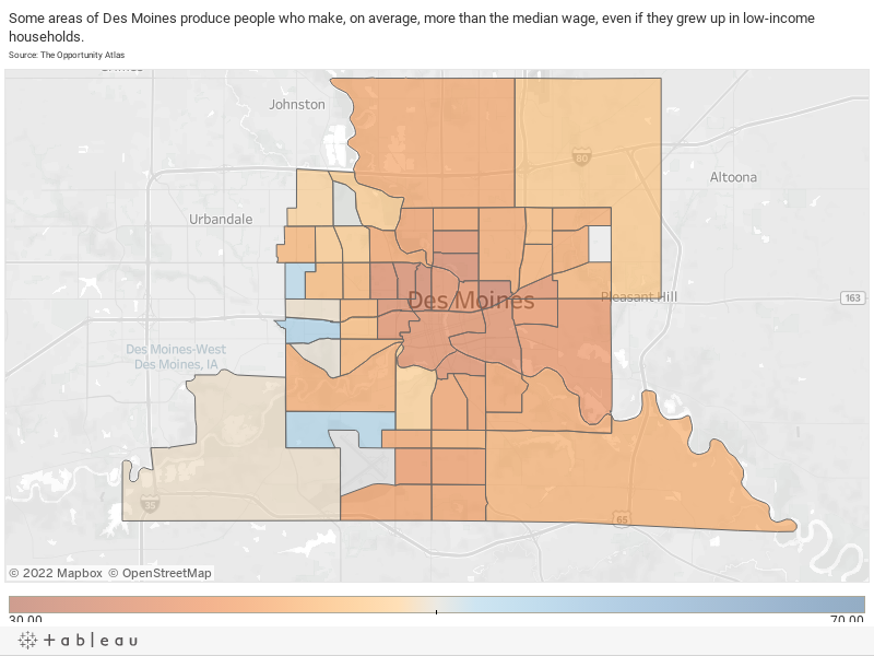 Some areas of Des Moines produce people who make, on average, more than the median wage, even if they grew up in low-income households.Source: The Opportunity Atlas