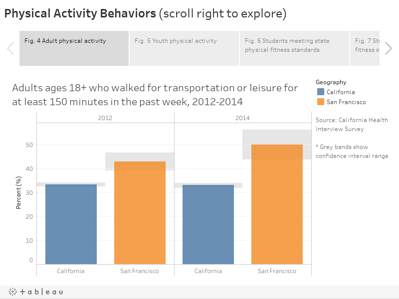 Physical Activity Behaviors (scroll right to explore)