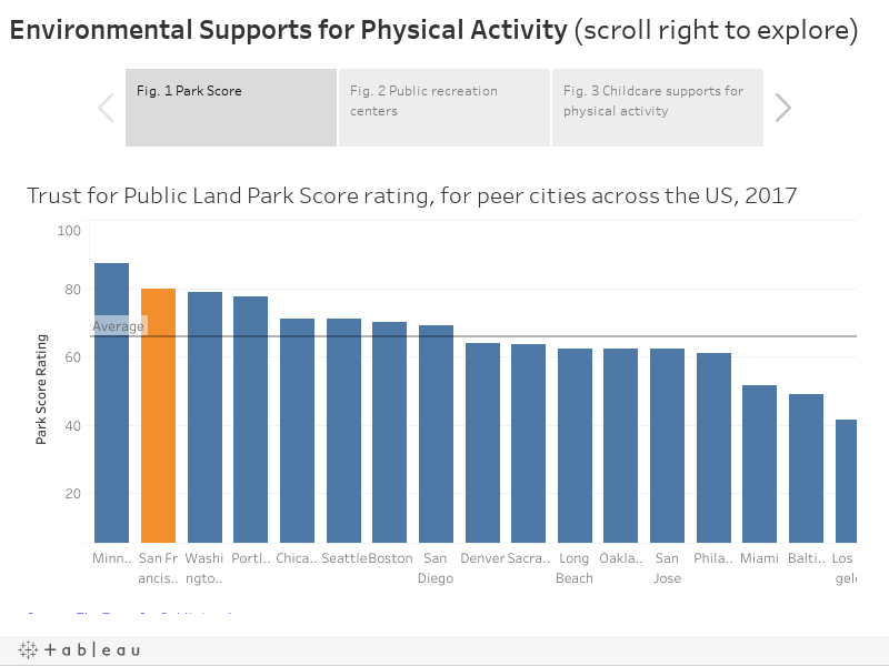 Environmental Supports for Physical Activity (scroll right to explore)