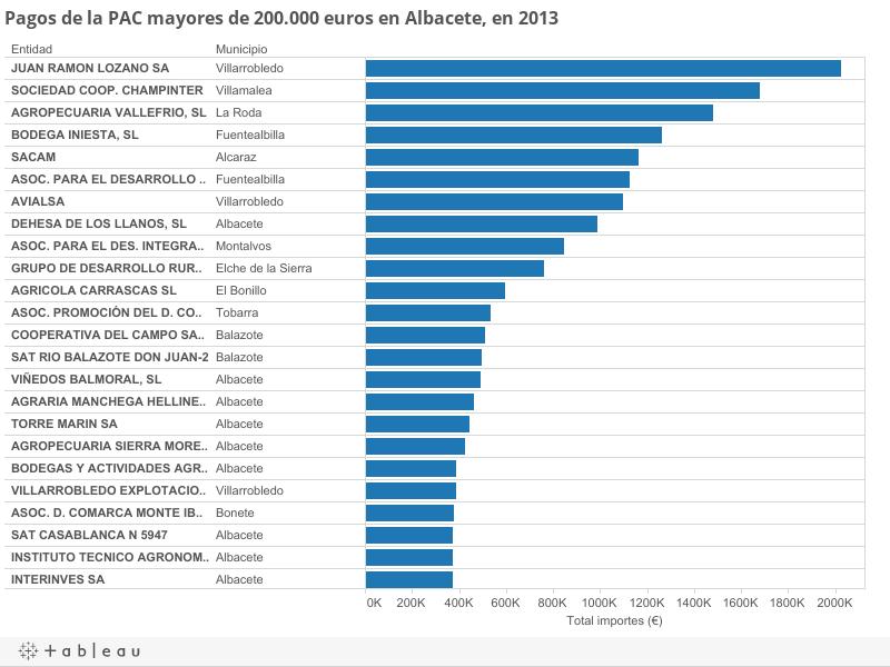 Pagos de la PAC mayores de 200.000 euros en Albacete, en 2013