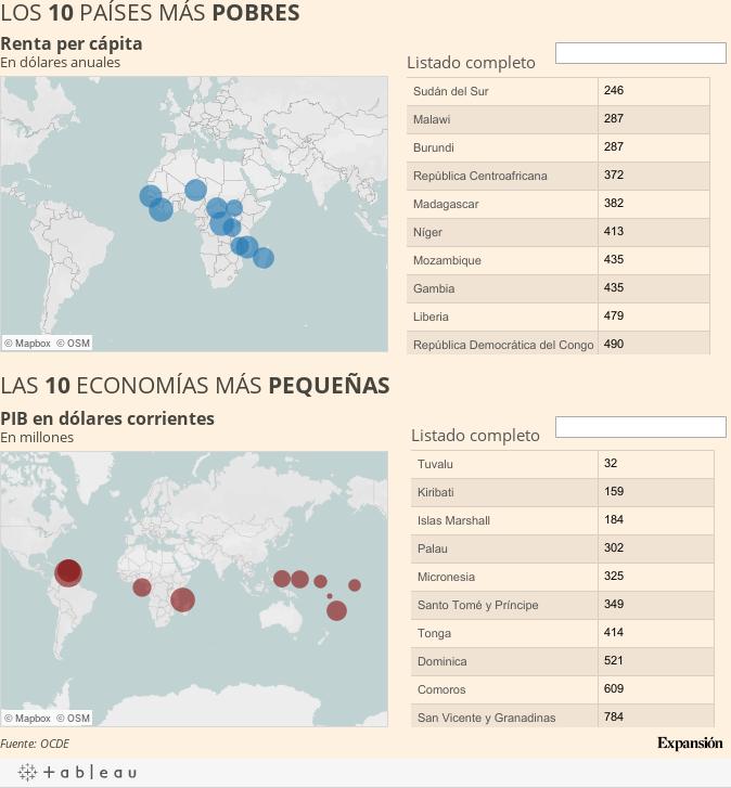 Los países más pobres