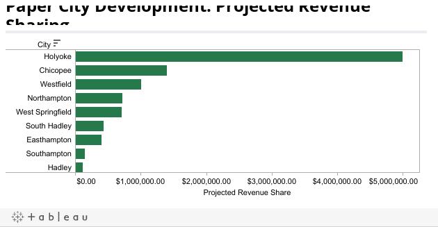 Paper City Development: Projected Revenue Sharing