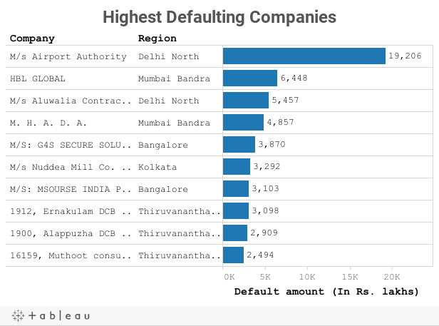 10,932 Companies Default On Provident Funds | IndiaSpend-Journalism