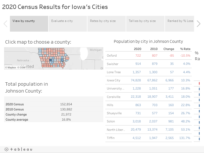 2020 Census Results for Iowa's Cities