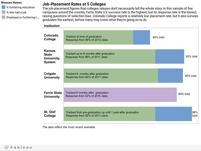 Job-Placement Statistics Are Hardly the Whole Story - The