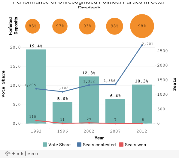 Performance Of Unrecognised Political Parties In Uttar Pradesh