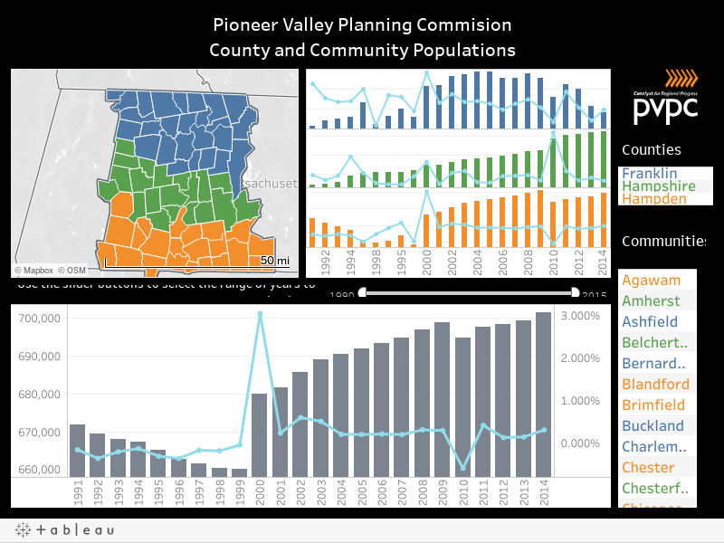 Pioneer Valley Planning CommisionCounty and Community Populations