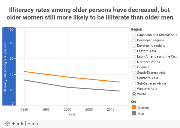 Illiteracy rates among older persons have decreased, but older women still more likely to be illiterate than older men