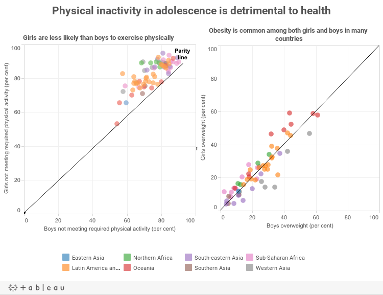 Physical inactivity in adolescence is detrimental to health