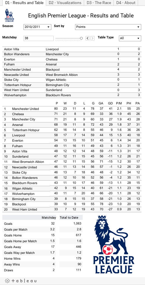 Premier league historical statistics clearly and simply - Today premier league results and tables ...