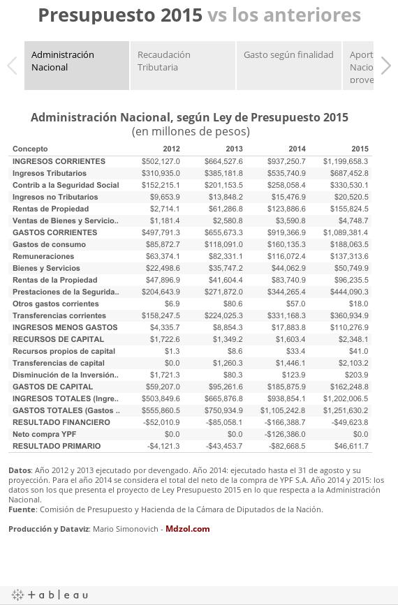 Presupuesto 2015 vs los anteriores