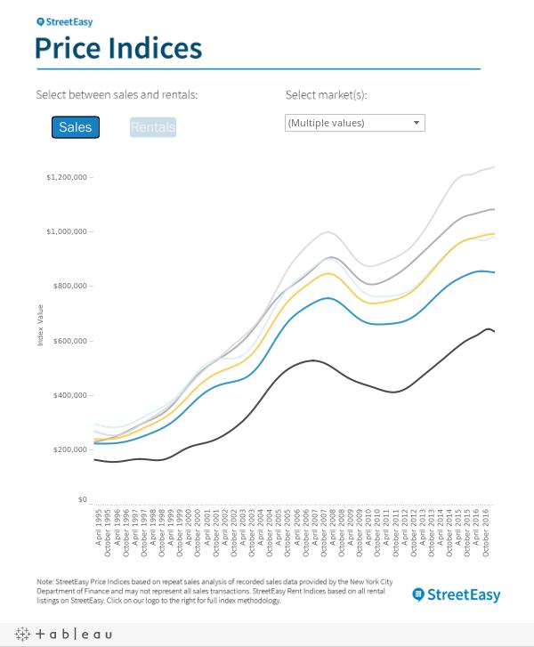 StreetEasy Price Index
