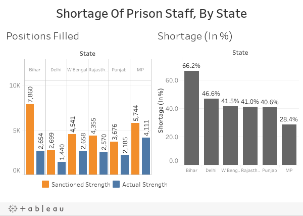 Shortage Of Prison Staff, By State