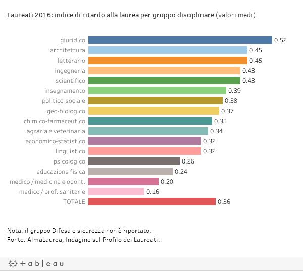 Laureati 2016: indice di ritardo alla laurea per gruppo disciplinare (valori medi)