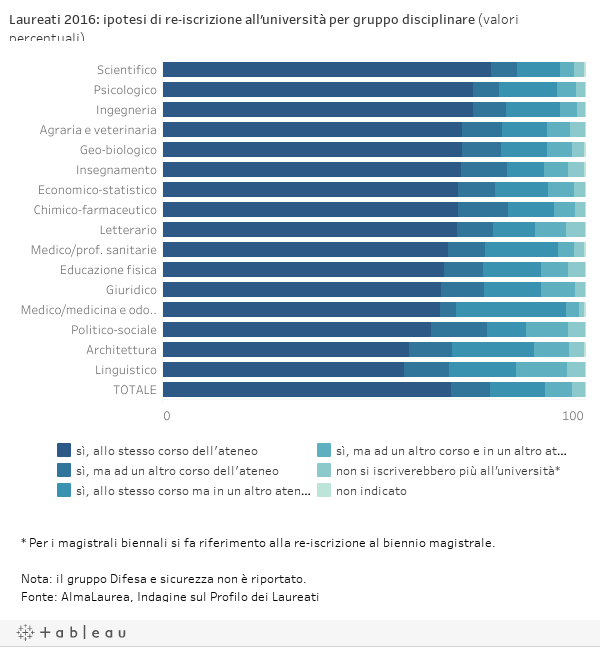 Laureati 2016: ipotesi di re-iscrizione all'università per gruppo disciplinare (valori percentuali)