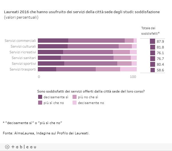 Laureati 2016 che hanno usufruito dei servizi della città sede degli studi: soddisfazione (valori percentuali)