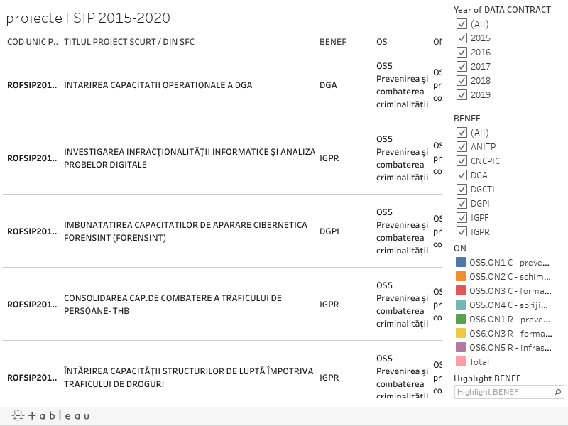 proiecte FSIP 2015-2020
