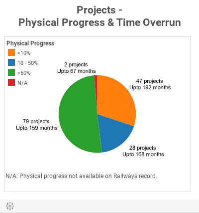 Projects -Physical Progress & Time Overrun