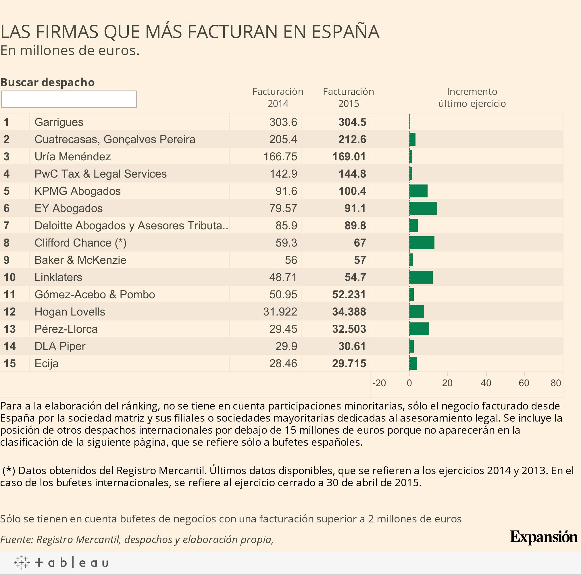 ranking_abogados