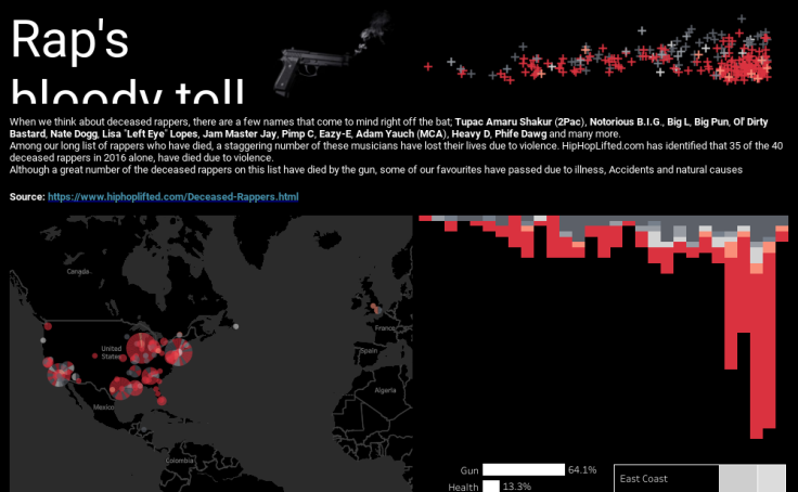 Check out the 2019 Iron Viz entries on music data | Tableau