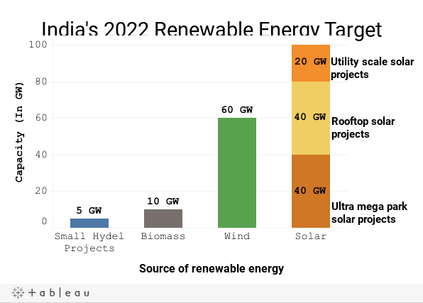 India's 2022 Renewable Energy Target