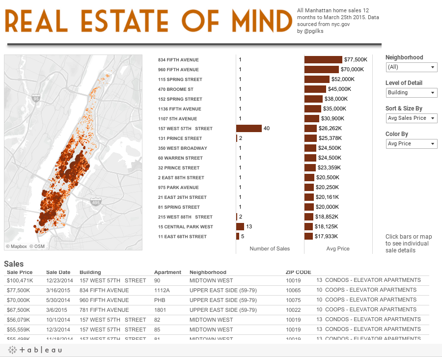Paint by numbers real estate of mind exploring new york - Grand tableau new york ...