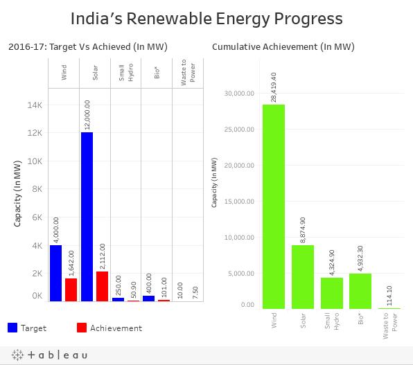 India's Renewable Energy Progress