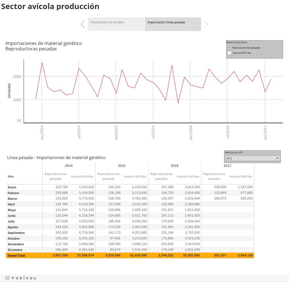 Sector avícola producción