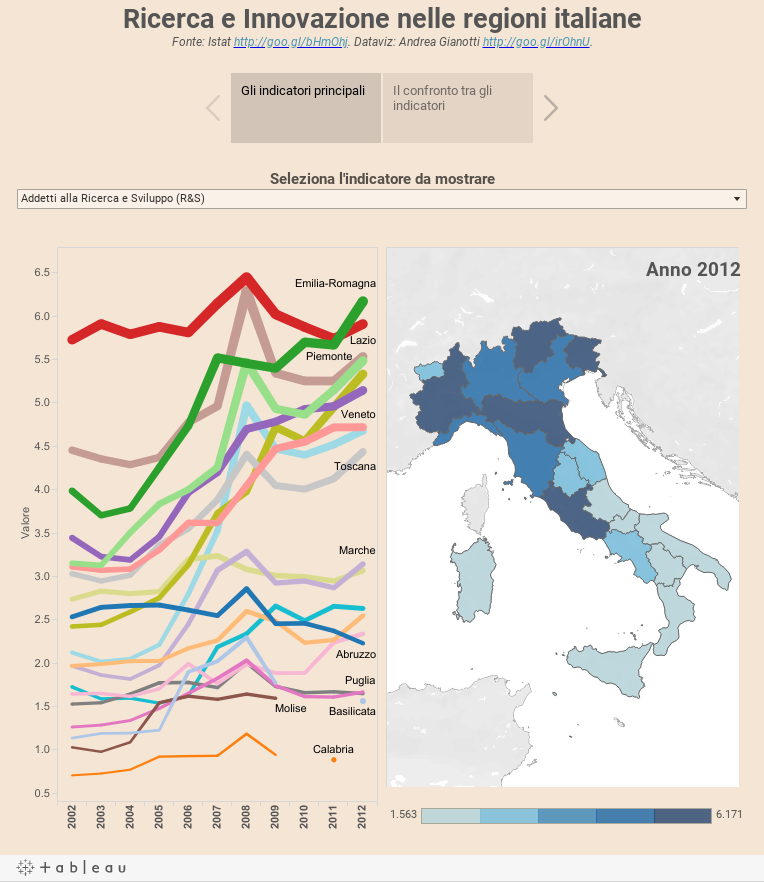 Ricerca e Innovazione nelle regioni italianeFonte: Istat http://goo.gl/bHmOhj. Dataviz: Andrea Gianotti http://goo.gl/irOhnU.