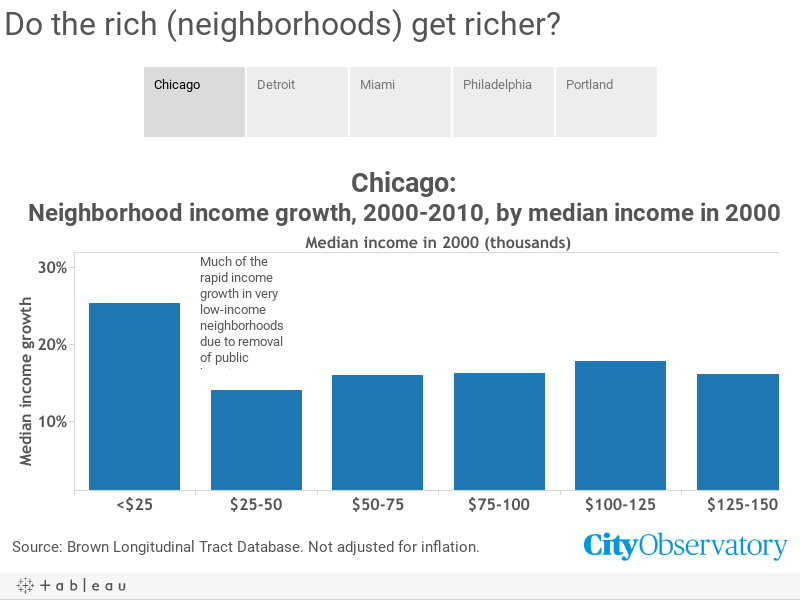 Do the rich (neighborhoods) get richer?