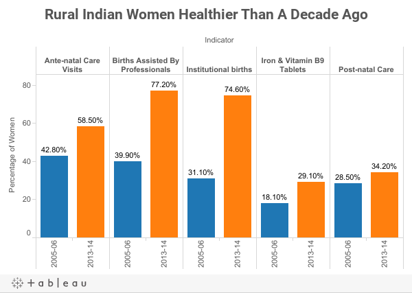Rural Indian Women Healthier Than A Decade Ago