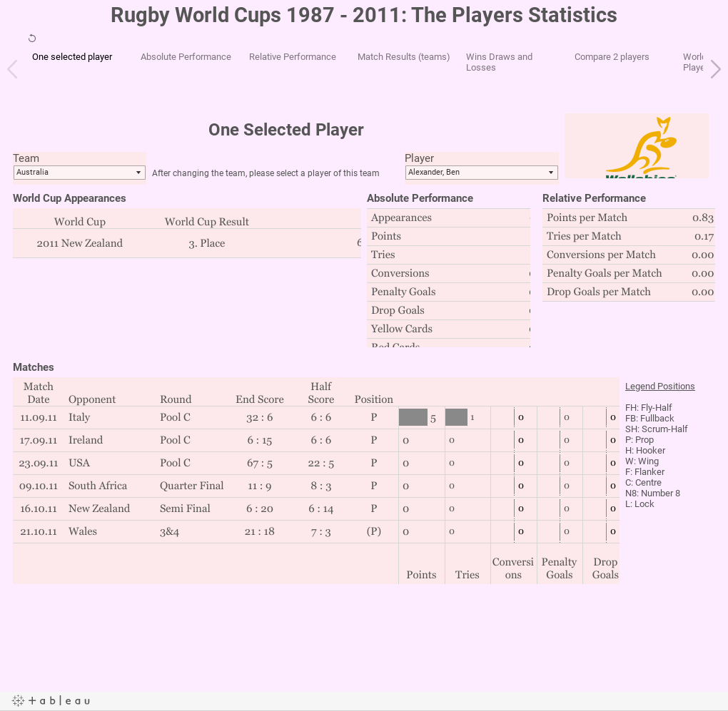 Rugby World Cups 1987 - 2011: The Players Statistics