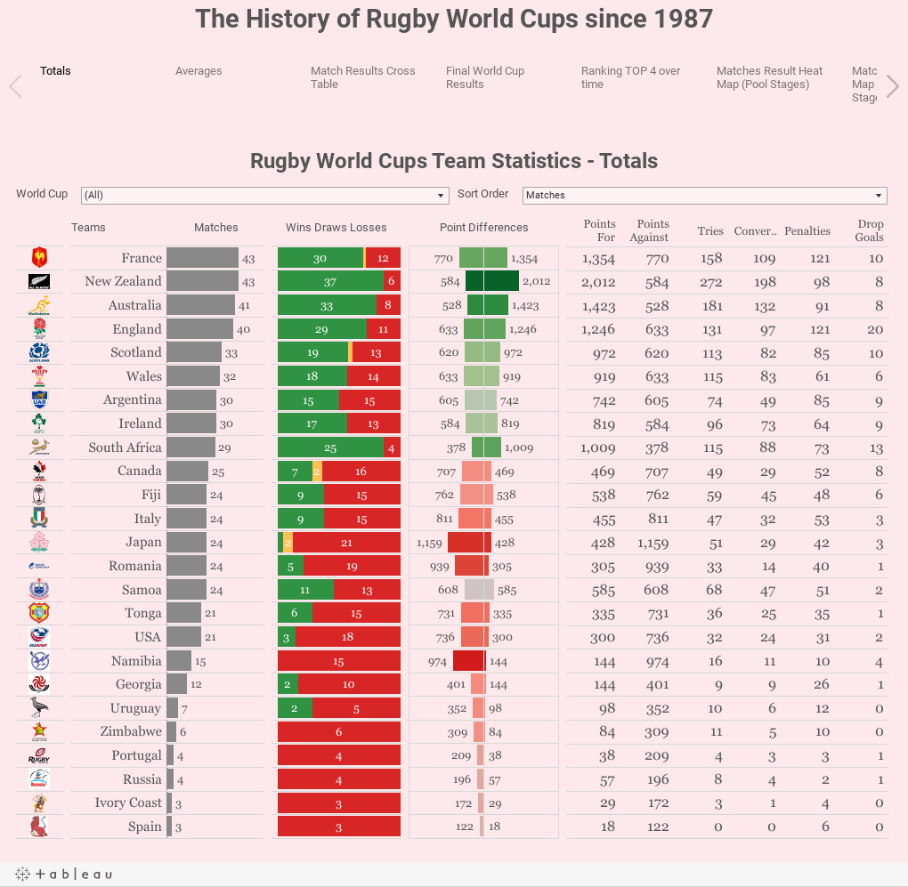 The History of Rugby World Cups since 1987