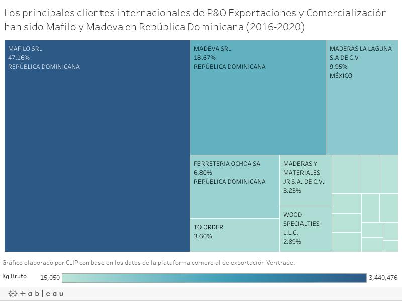 Los principales clientes internacionales de P&O Exportaciones y Comercialización han sido Mafilo y Madeva en República Dominicana (2016-2020)